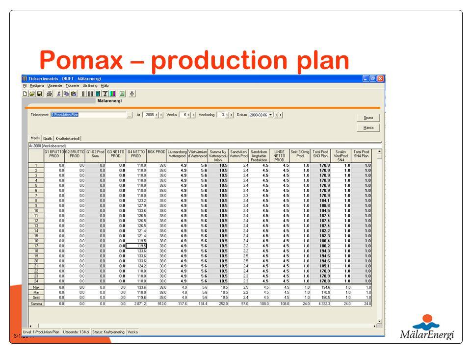 6/1/2014 Pomax – production plan