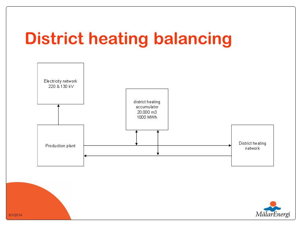 6/1/2014 District heating balancing