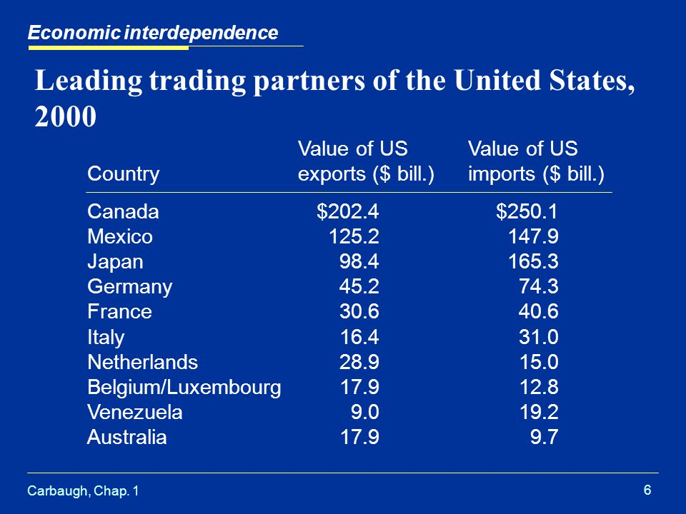 Carbaugh, Chap. 1 6 Leading trading partners of the United States, 2000 Economic interdependence Value of US Countryexports ($ bill.)imports ($ bill.)