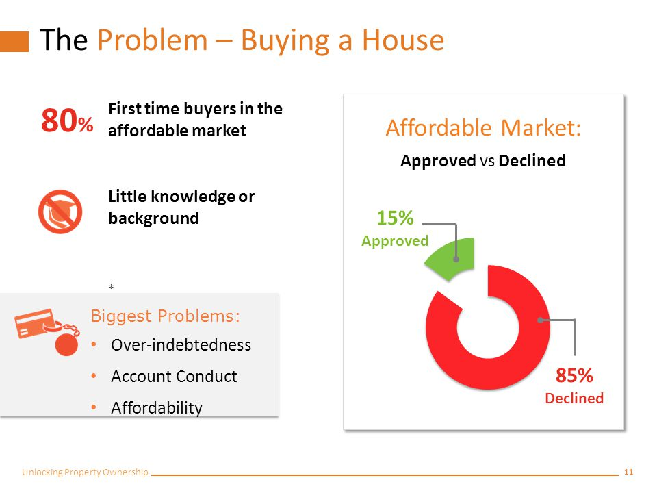 10 Unlocking Property Ownership The Problem – Buying a House First time buyers in the affordable market Little knowledge or background * 80 % Biggest Problems: Over-indebtedness Account Conduct Affordability