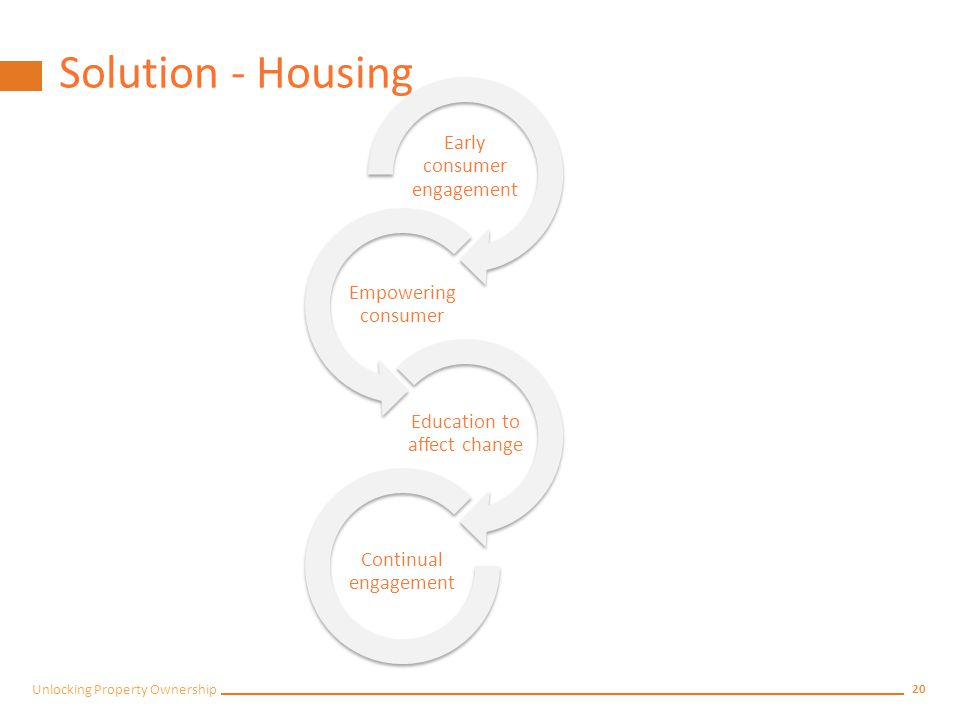 19 Unlocking Property Ownership Solutions: Housing Education and Empowerment Promote as part of a holistic campaign Engage early Continue with education This will lead to: Empowerment Improved : behaviour, dignity and integrity Reduction of risk Commence with awareness and education