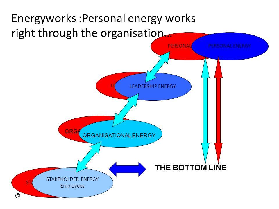 32 Unlocking Property Ownership ENERGYWORKS Unleashing the Personal Power of Production 32 © Energyworks / EBH / 09/13