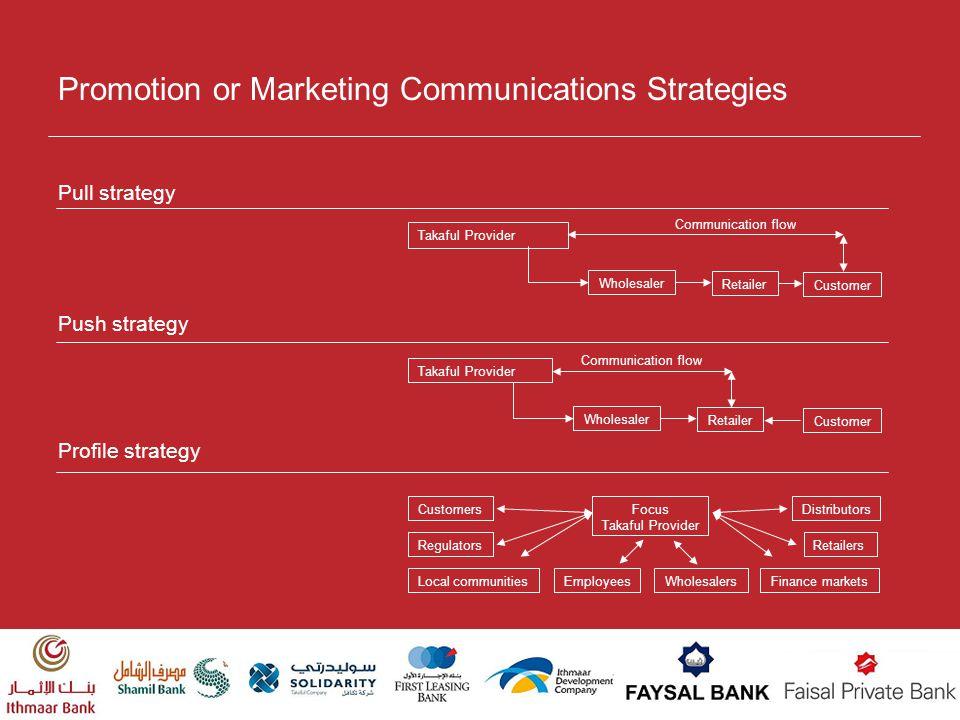 Promotion or Marketing Communications Strategies Pull strategy Push strategy Profile strategy Takaful Provider Wholesaler Retailer Customer Communicat