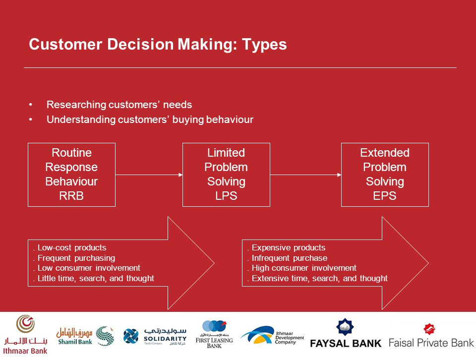 Customer Decision Making: Types Routine Response Behaviour RRB Limited Problem Solving LPS Extended Problem Solving EPS. Low-cost products. Frequent p