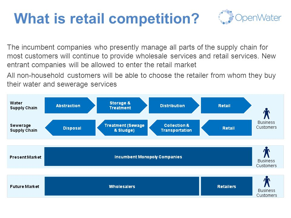 Click to edit Master title What is retail competition? The incumbent companies who presently manage all parts of the supply chain for most customers w