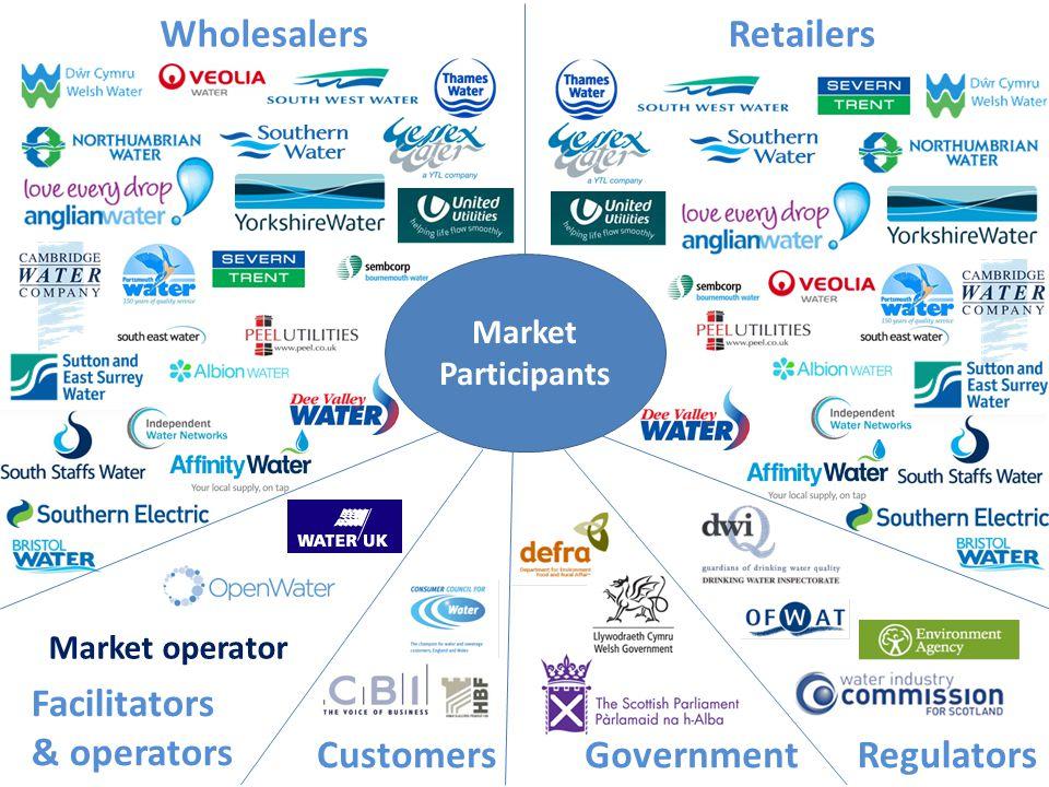 Click to edit Master title WholesalersRetailers RegulatorsGovernmentCustomers Facilitators & operators Market operator Market Participants