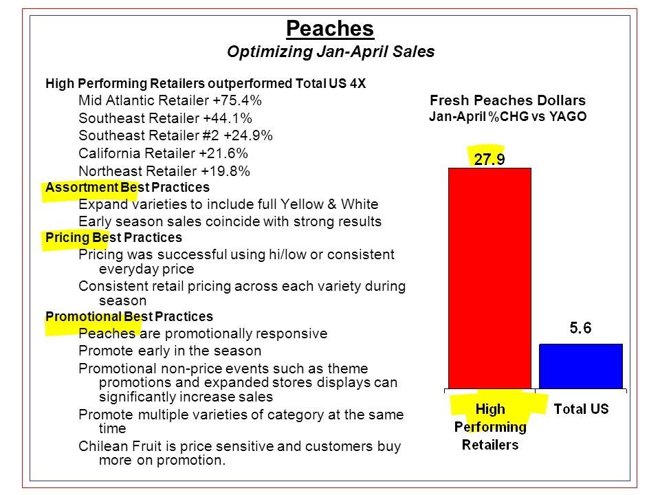Fresh Peaches Dollars Jan-April %CHG vs YAGO Peaches Optimizing Jan-April Sales High Performing Retailers outperformed Total US 4X Mid Atlantic Retailer +75.4% Southeast Retailer +44.1% Southeast Retailer #2 +24.9% California Retailer +21.6% Northeast Retailer +19.8% Assortment Best Practices Expand varieties to include full Yellow & White Early season sales coincide with strong results Pricing Best Practices Pricing was successful using hi/low or consistent everyday price Consistent retail pricing across each variety during season Promotional Best Practices Peaches are promotionally responsive Promote early in the season Promotional non-price events such as theme promotions and expanded stores displays can significantly increase sales Promote multiple varieties of category at the same time Chilean Fruit is price sensitive and customers buy more on promotion.
