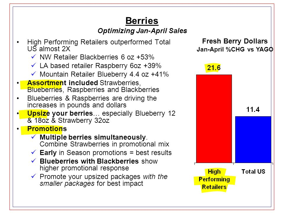 Fresh Berry Dollars Jan-April %CHG vs YAGO Berries Optimizing Jan-April Sales High Performing Retailers outperformed Total US almost 2X NW Retailer Blackberries 6 oz +53% LA based retailer Raspberry 6oz +39% Mountain Retailer Blueberry 4.4 oz +41% Assortment included Strawberries, Blueberries, Raspberries and Blackberries Blueberries & Raspberries are driving the increases in pounds and dollars Upsize your berries… especially Blueberry 12 & 18oz & Strawberry 32oz Promotions Multiple berries simultaneously.