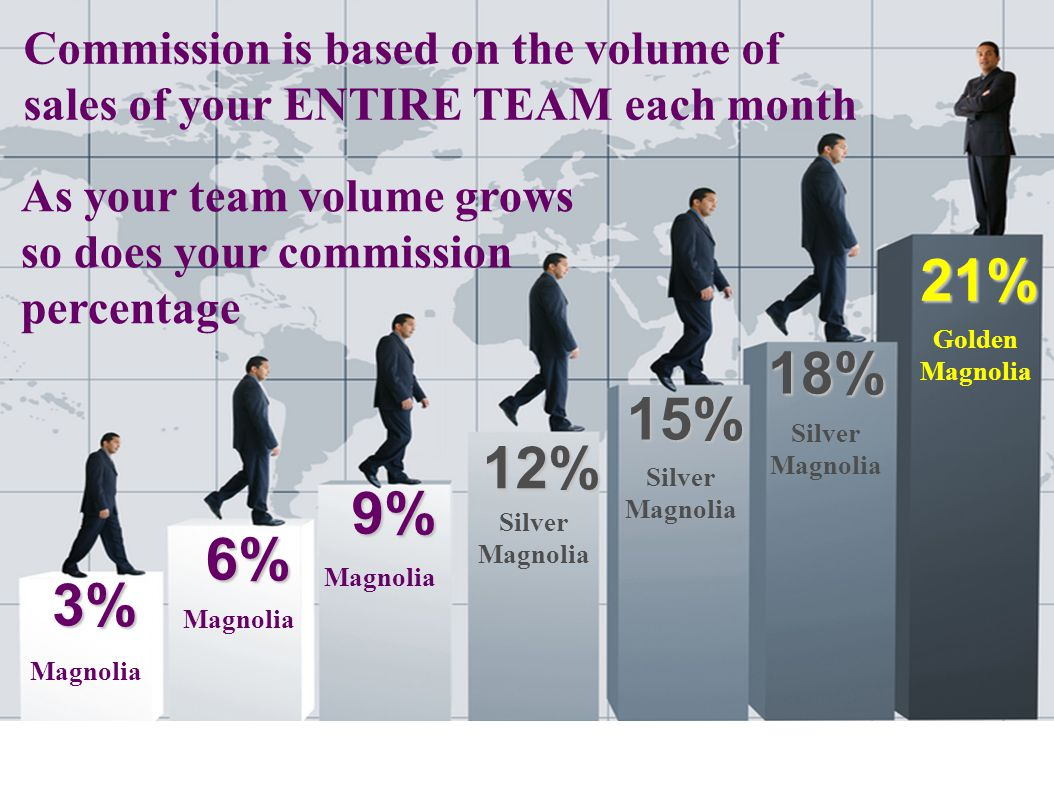 3% 6% 9% 12% 15% 18% 21% Commission is based on the volume of sales of your ENTIRE TEAM each month As your team volume grows so does your commission p