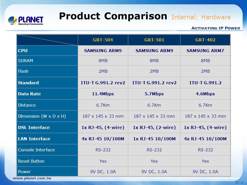 18 / 23 www.planet.com.tw Product Comparison Internal: Hardware GRT-504GRT-501GRT-402 CPUSAMSUNG ARM9 SAMSUNG ARM7 SDRAM8MB Flash2MB StandardITU-T G.9