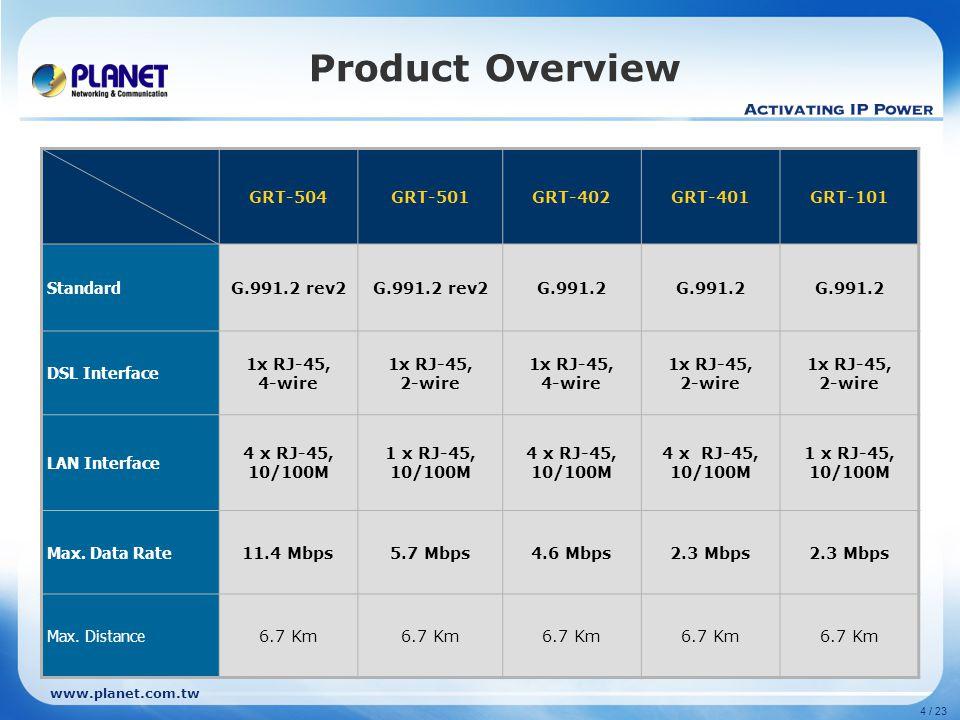 4 / 23 www.planet.com.tw Product Overview GRT-504GRT-501GRT-402GRT-401GRT-101 Standard G.991.2 rev2 G.991.2 DSL Interface 1x RJ-45, 4-wire 1x RJ-45, 2