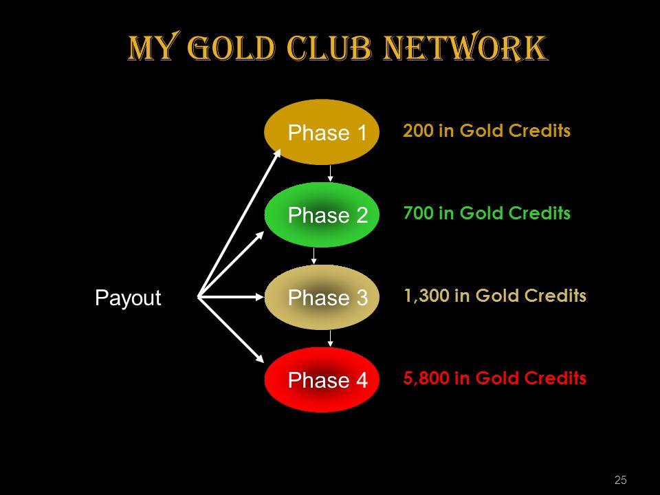 25 Phase 1 Phase 2 Phase 3 Phase 4 200 in Gold Credits 700 in Gold Credits 1,300 in Gold Credits 5,800 in Gold Credits Payout my Gold Club Network