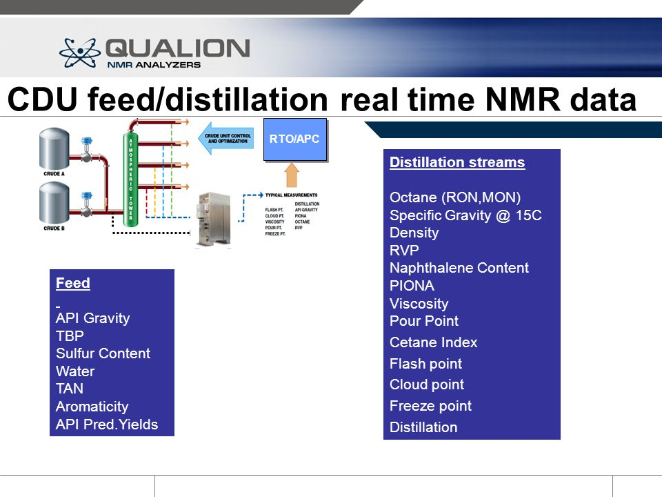 CDU feed/distillation real time NMR data Distillation streams Octane (RON,MON) Specific Gravity @ 15C Density RVP Naphthalene Content PIONA Viscosity