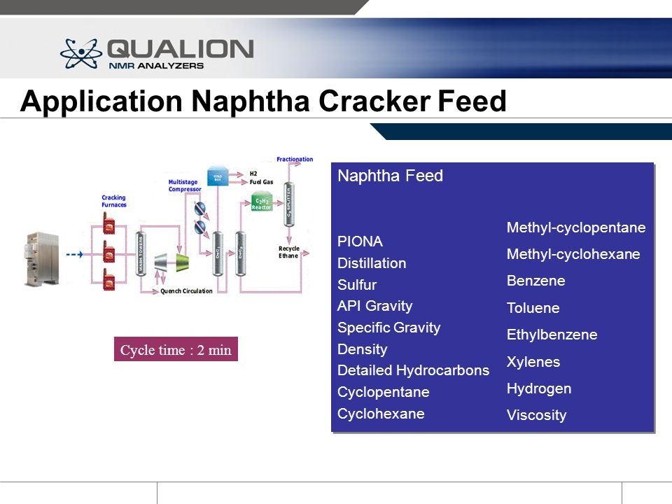 Application Naphtha Cracker Feed Naphtha Feed PIONA Distillation Sulfur API Gravity Specific Gravity Density Detailed Hydrocarbons Cyclopentane Cycloh