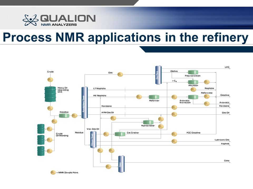 Process NMR applications in the refinery