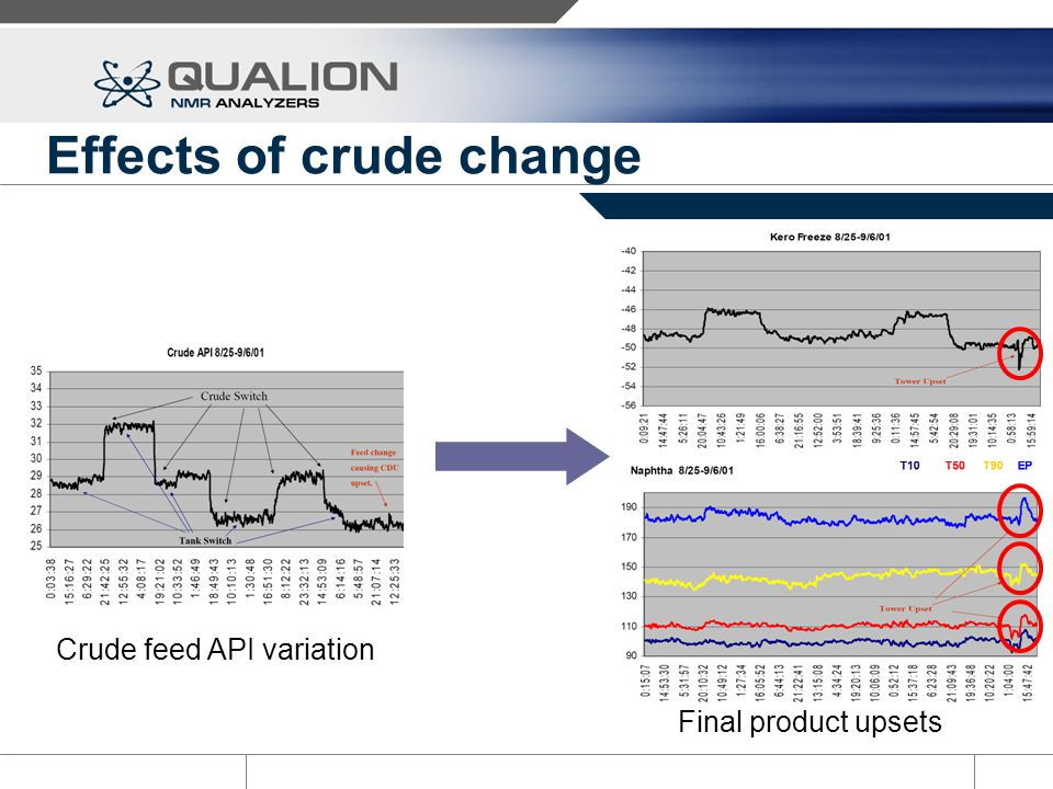 Effects of crude change Crude feed API variation Final product upsets