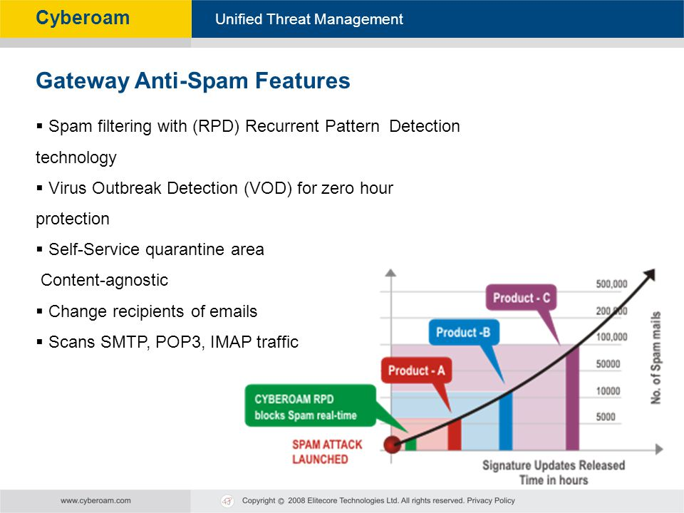 Cyberoam - Unified Threat Management Unified Threat Management Cyberoam Spam filtering with (RPD) Recurrent Pattern Detection technology Virus Outbrea