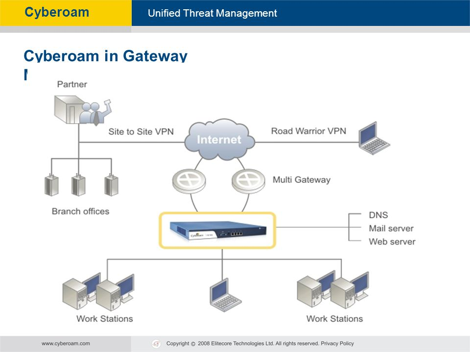 Cyberoam - Unified Threat Management Unified Threat Management Cyberoam Cyberoam in Gateway Mode