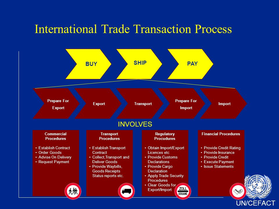UN/CEFACT International Trade Transaction Process Commercial Procedures Establish Contract Order Goods Advise On Delivery Request Payment Transport Procedures Establish Transport Contract Collect,Transport and Deliver Goods Provide Waybills, Goods Receipts Status reports etc.