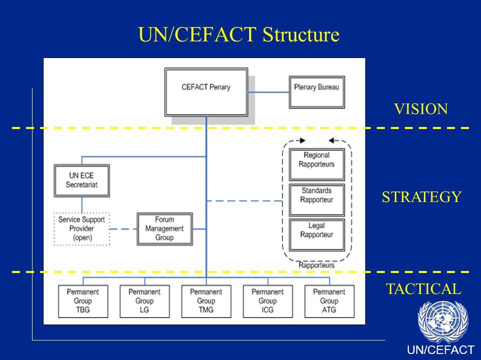 UN/CEFACT UN/CEFACT Structure STRATEGY VISION TACTICAL