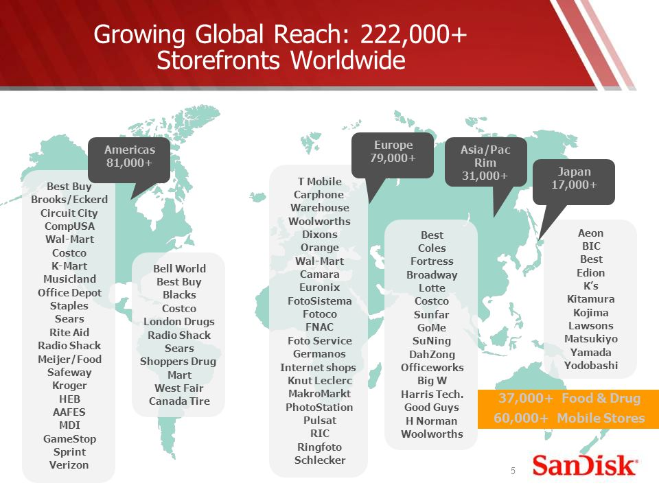 5 Growing Global Reach: 222,000+ Storefronts Worldwide 37,000+ Food & Drug 60,000+ Mobile Stores Bell World Best Buy Blacks Costco London Drugs Radio Shack Sears Shoppers Drug Mart West Fair Canada Tire T Mobile Carphone Warehouse Woolworths Dixons Orange Wal-Mart Camara Euronix FotoSistema Fotoco FNAC Foto Service Germanos Internet shops Knut Leclerc MakroMarkt PhotoStation Pulsat RIC Ringfoto Schlecker Best Buy Brooks/Eckerd Circuit City CompUSA Wal-Mart Costco K-Mart Musicland Office Depot Staples Sears Rite Aid Radio Shack Meijer/Food Safeway Kroger HEB AAFES MDI GameStop Sprint Verizon Best Coles Fortress Broadway Lotte Costco Sunfar GoMe SuNing DahZong Officeworks Big W Harris Tech.
