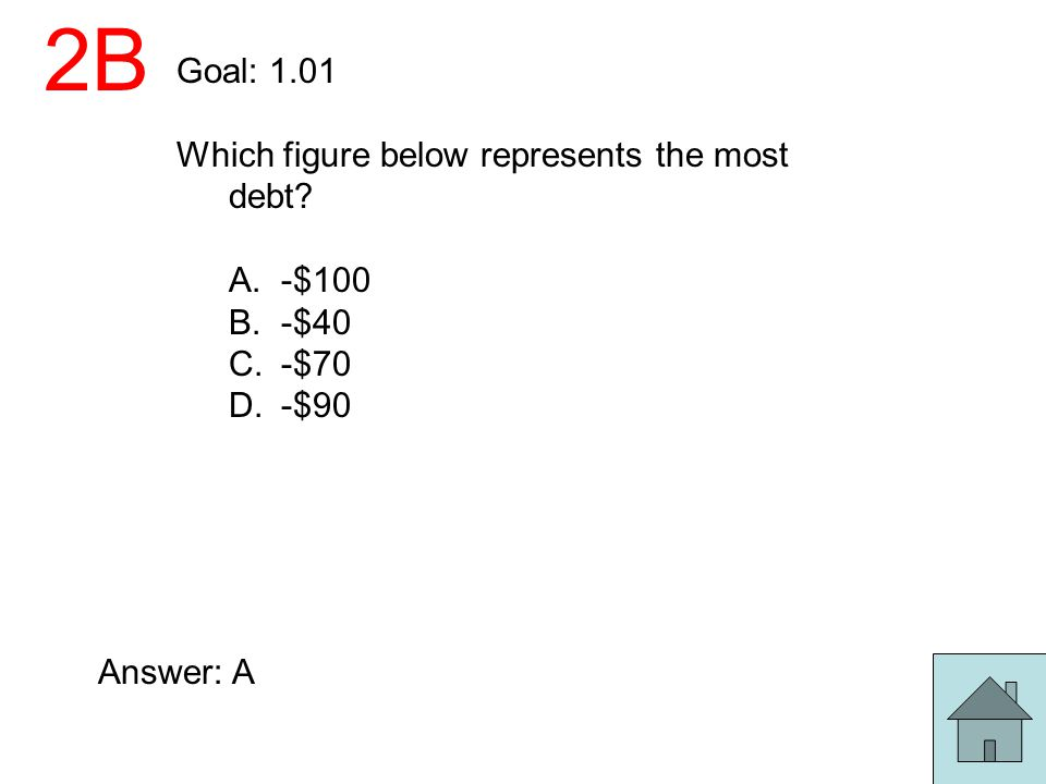 2B Goal: 1.01 Which figure below represents the most debt? A.-$100 B.-$40 C.-$70 D.-$90 Answer: A
