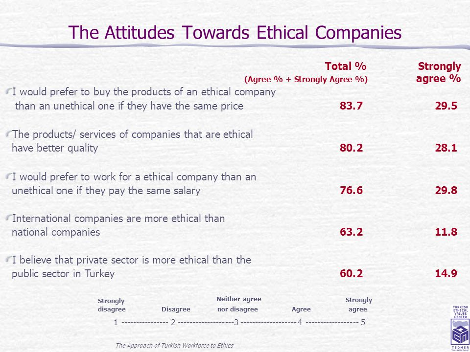 The Approach of Turkish Workforce to Ethics 14 The Attitudes Towards Ethical Companies Total %Strongly (Agree % + Strongly Agree %) agree % I would pr