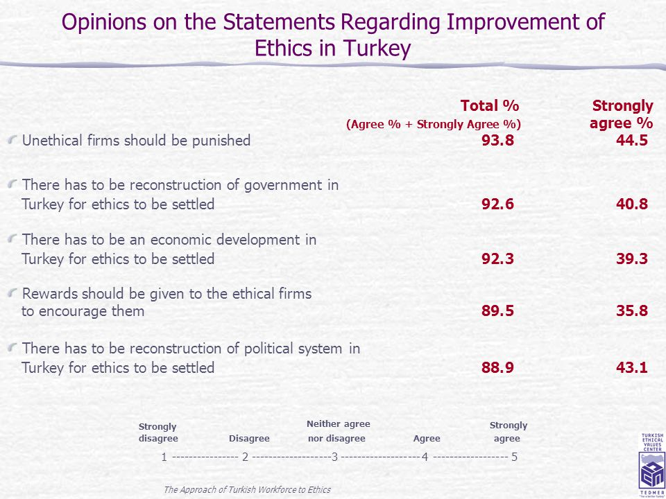 The Approach of Turkish Workforce to Ethics 20 Opinions on the Statements Regarding Improvement of Ethics in Turkey Total %Strongly (Agree % + Strongl