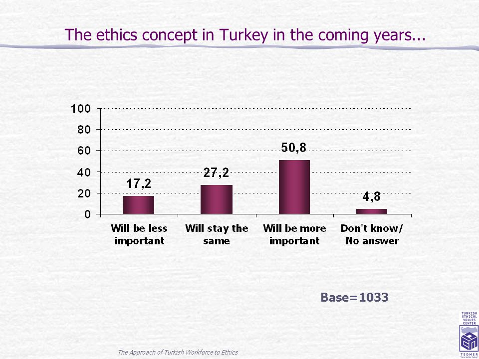 The Approach of Turkish Workforce to Ethics 22 The ethics concept in Turkey in the coming years... Base=1033