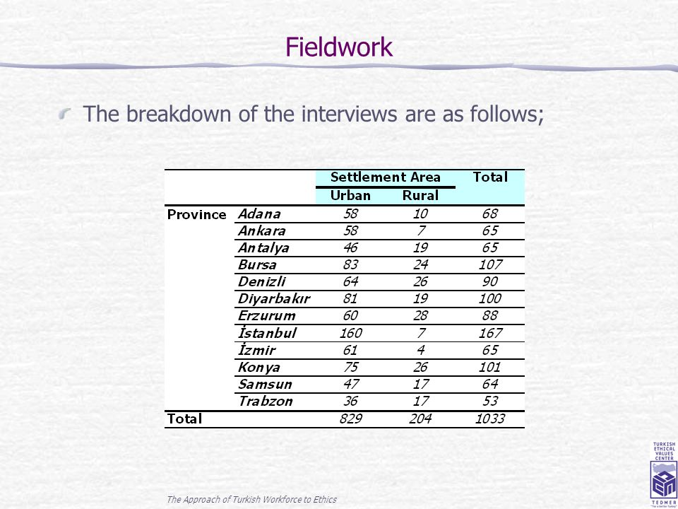 The Approach of Turkish Workforce to Ethics 5 Fieldwork The breakdown of the interviews are as follows;