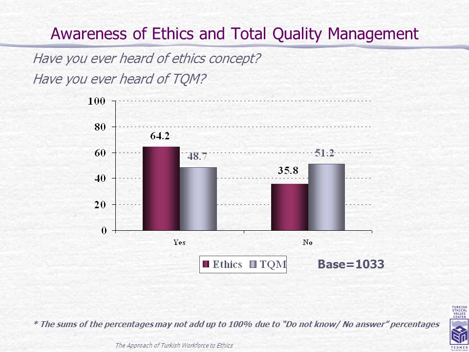 The Approach of Turkish Workforce to Ethics 7 Awareness of Ethics and Total Quality Management Base=1033 Have you ever heard of ethics concept? Have y
