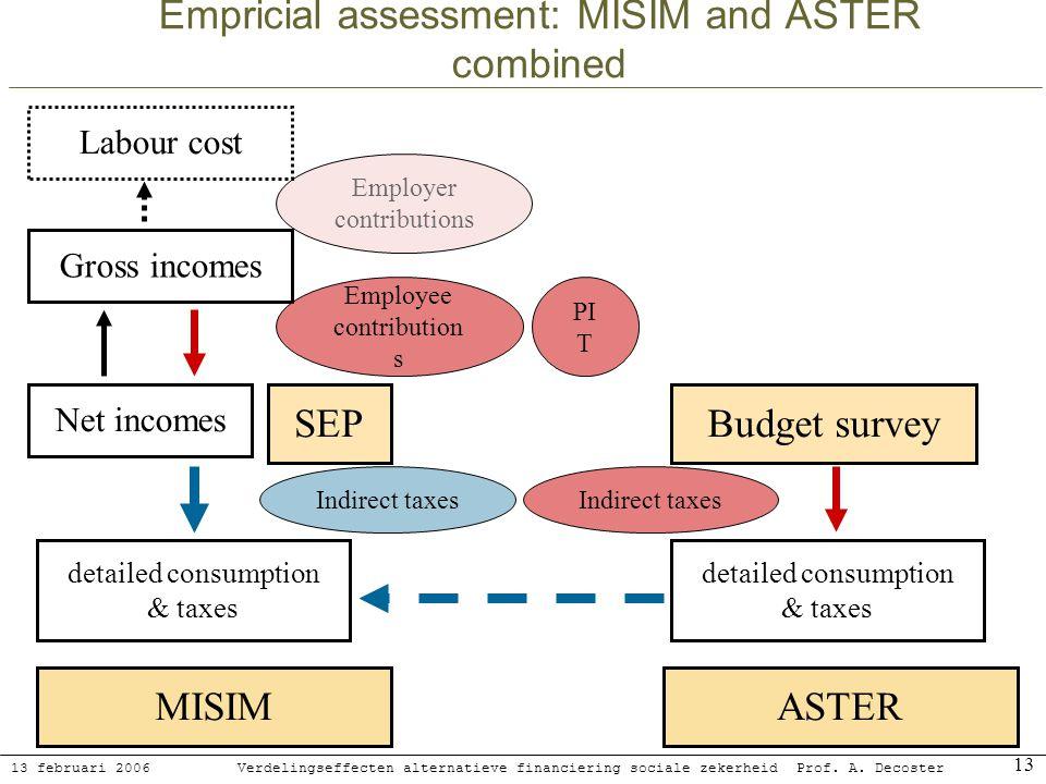 13 februari 2006 Verdelingseffecten alternatieve financiering sociale zekerheidProf. A. Decoster 13 Empricial assessment: MISIM and ASTER combined MIS