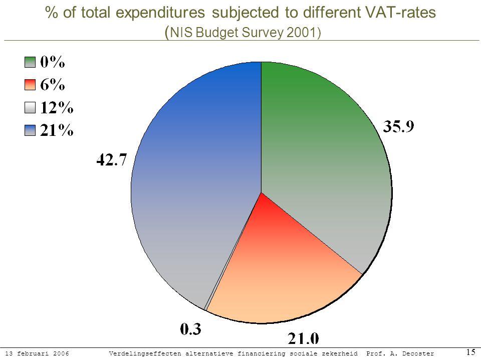 13 februari 2006 Verdelingseffecten alternatieve financiering sociale zekerheidProf. A. Decoster 15 % of total expenditures subjected to different VAT