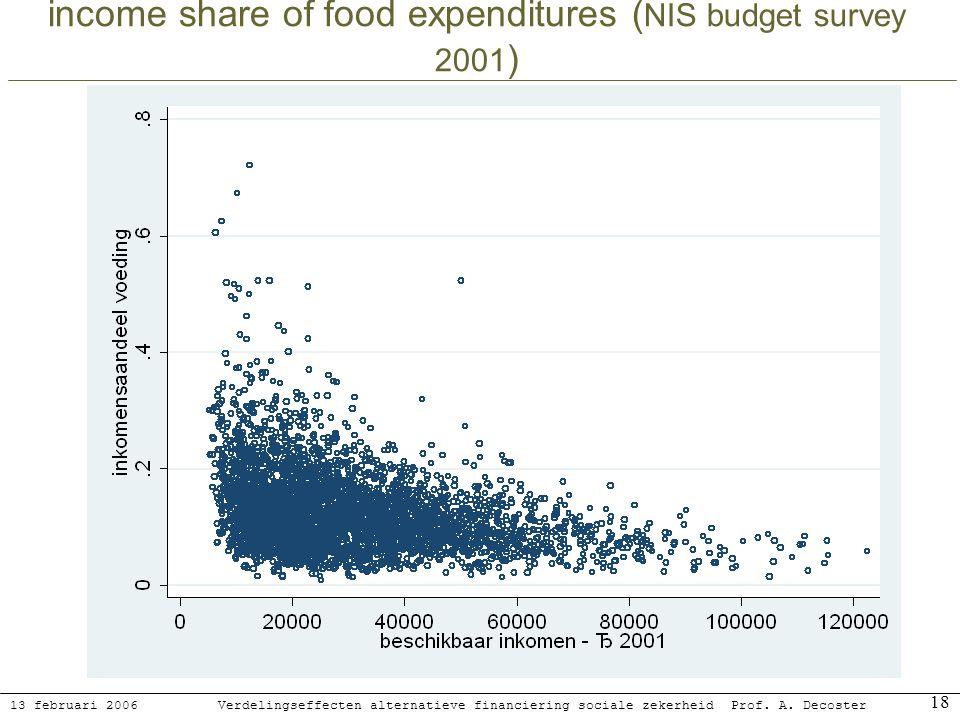 13 februari 2006 Verdelingseffecten alternatieve financiering sociale zekerheidProf. A. Decoster 18 income share of food expenditures ( NIS budget sur