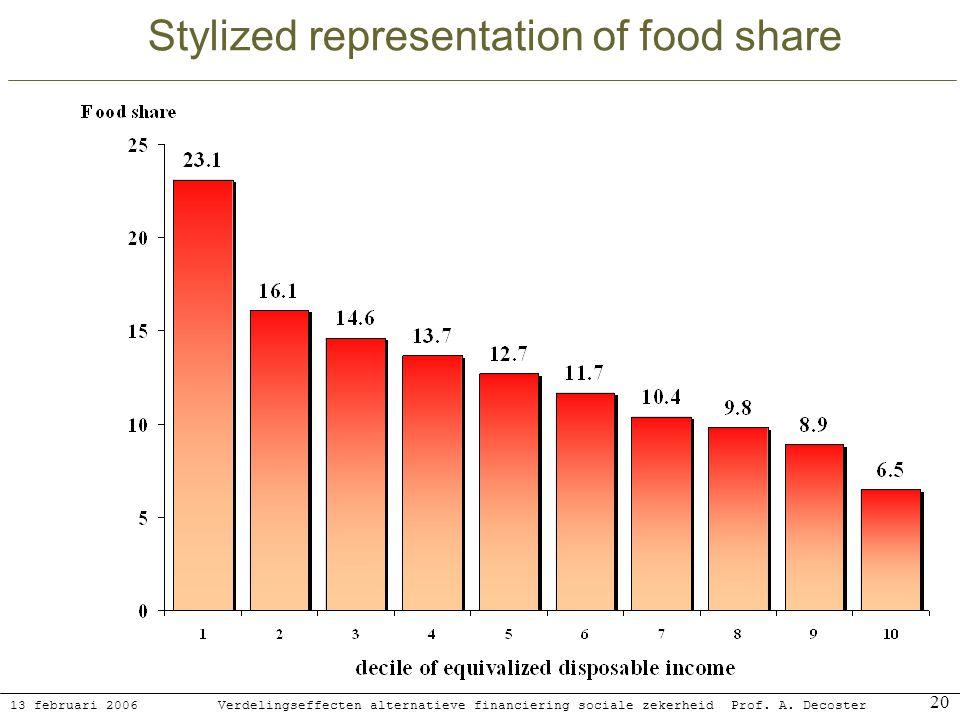 13 februari 2006 Verdelingseffecten alternatieve financiering sociale zekerheidProf. A. Decoster 20 Stylized representation of food share