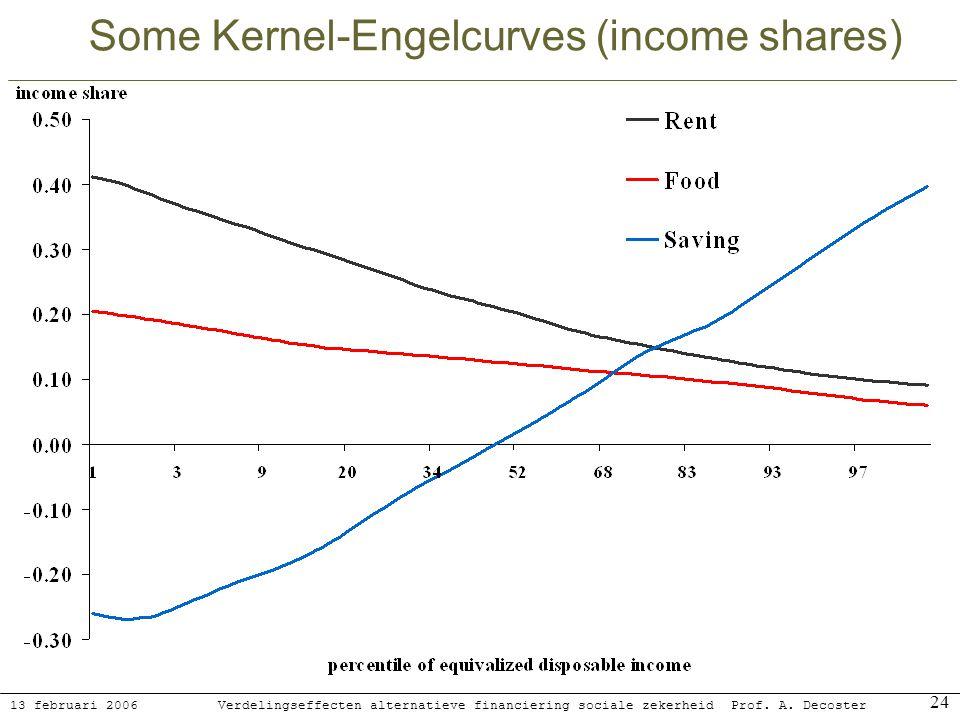 13 februari 2006 Verdelingseffecten alternatieve financiering sociale zekerheidProf. A. Decoster 24 Some Kernel-Engelcurves (income shares)