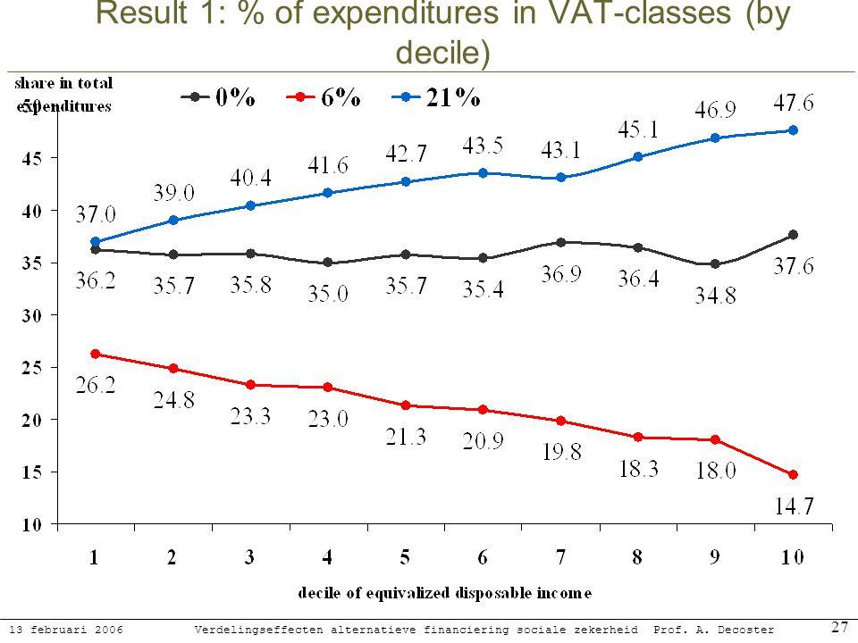 13 februari 2006 Verdelingseffecten alternatieve financiering sociale zekerheidProf. A. Decoster 27 Result 1: % of expenditures in VAT-classes (by dec