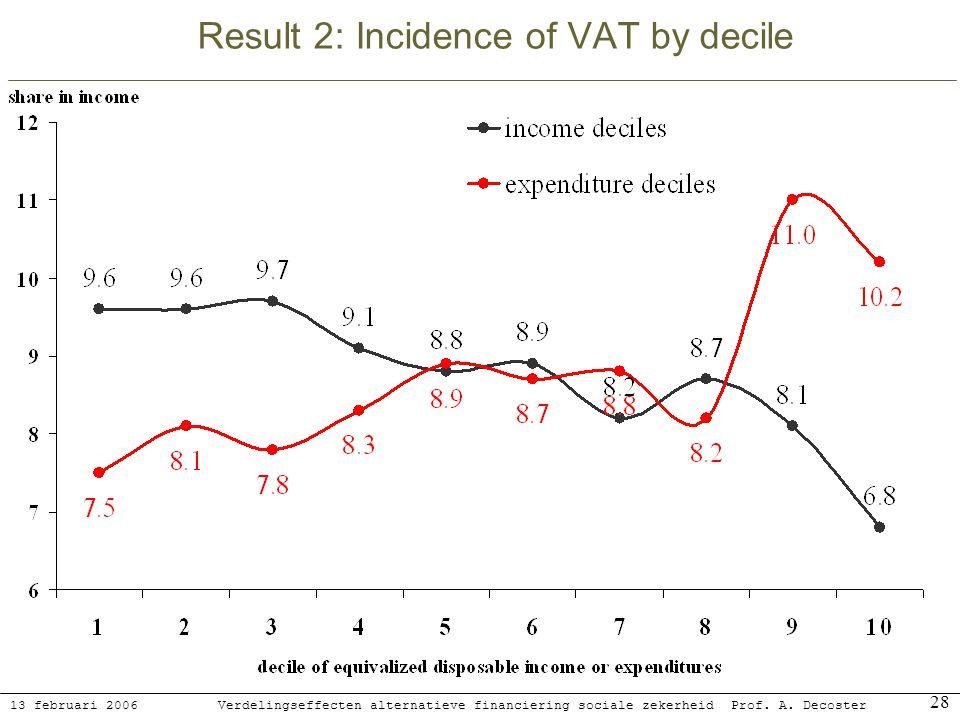 13 februari 2006 Verdelingseffecten alternatieve financiering sociale zekerheidProf. A. Decoster 28 Result 2: Incidence of VAT by decile