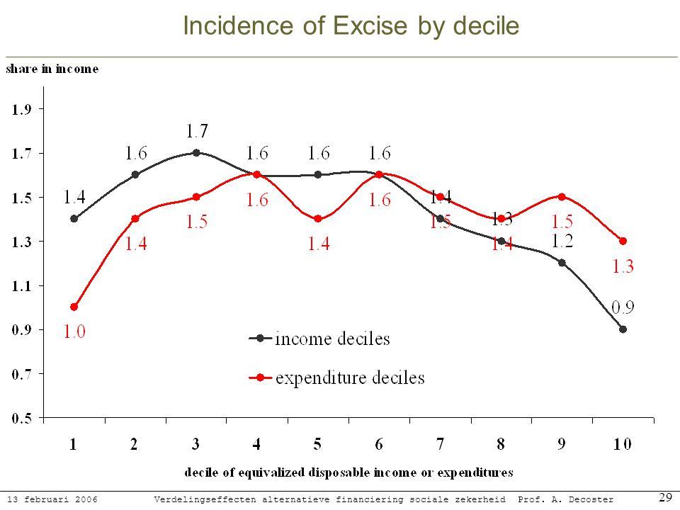 13 februari 2006 Verdelingseffecten alternatieve financiering sociale zekerheidProf. A. Decoster 29 Incidence of Excise by decile