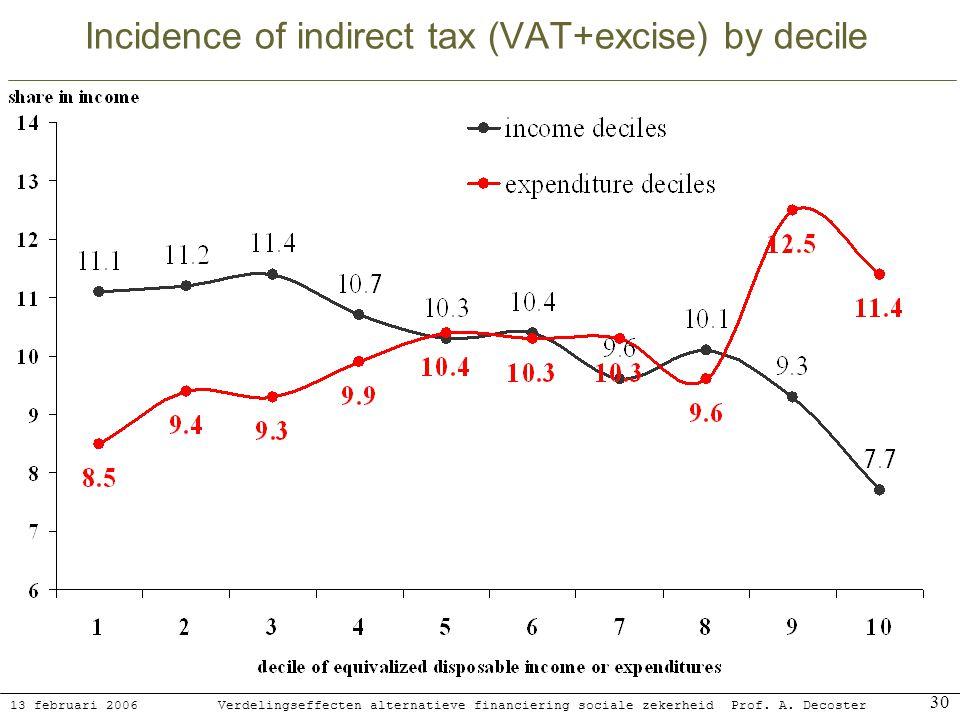 13 februari 2006 Verdelingseffecten alternatieve financiering sociale zekerheidProf. A. Decoster 30 Incidence of indirect tax (VAT+excise) by decile