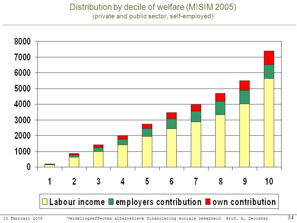 13 februari 2006 Verdelingseffecten alternatieve financiering sociale zekerheidProf. A. Decoster 34 Distribution by decile of welfare (MISIM 2005) (pr