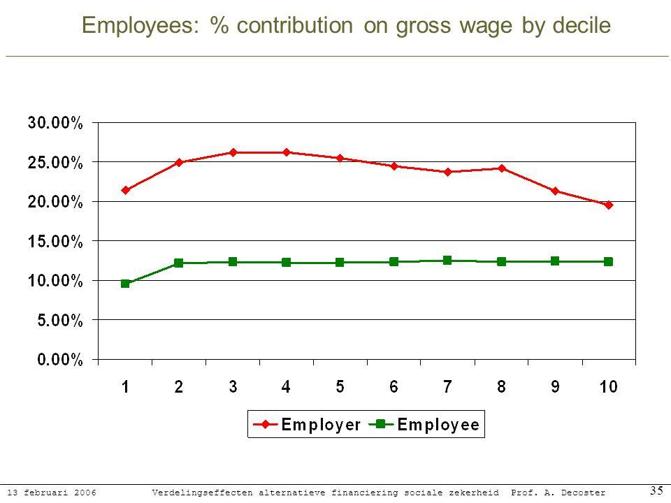13 februari 2006 Verdelingseffecten alternatieve financiering sociale zekerheidProf. A. Decoster 35 Employees: % contribution on gross wage by decile