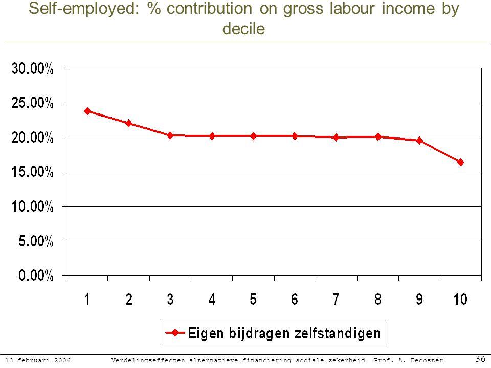 13 februari 2006 Verdelingseffecten alternatieve financiering sociale zekerheidProf. A. Decoster 36 Self-employed: % contribution on gross labour inco