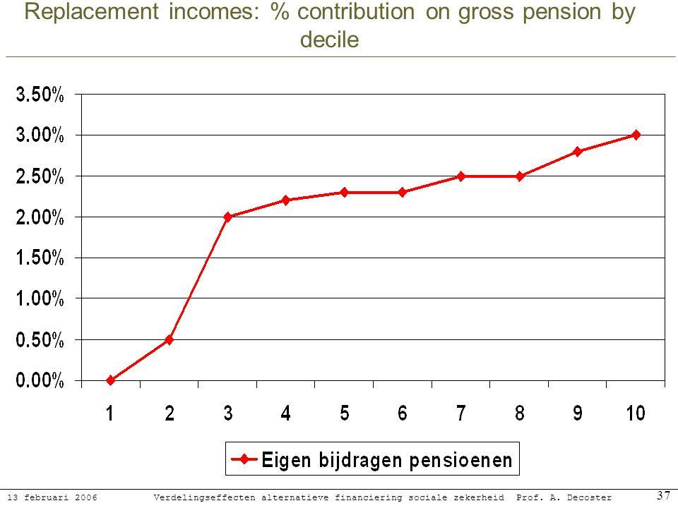 13 februari 2006 Verdelingseffecten alternatieve financiering sociale zekerheidProf. A. Decoster 37 Replacement incomes: % contribution on gross pensi