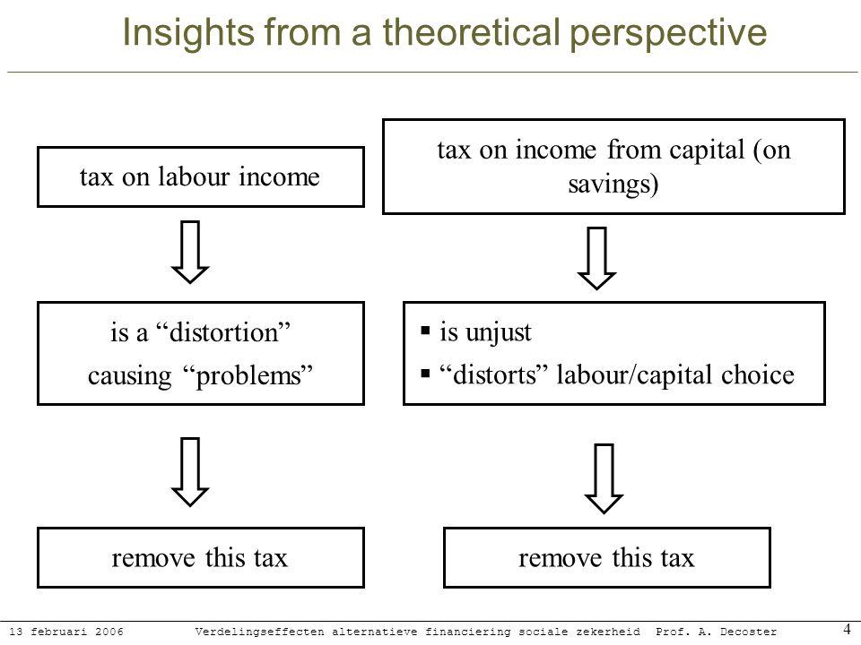 13 februari 2006 Verdelingseffecten alternatieve financiering sociale zekerheidProf. A. Decoster 4 Insights from a theoretical perspective tax on labo