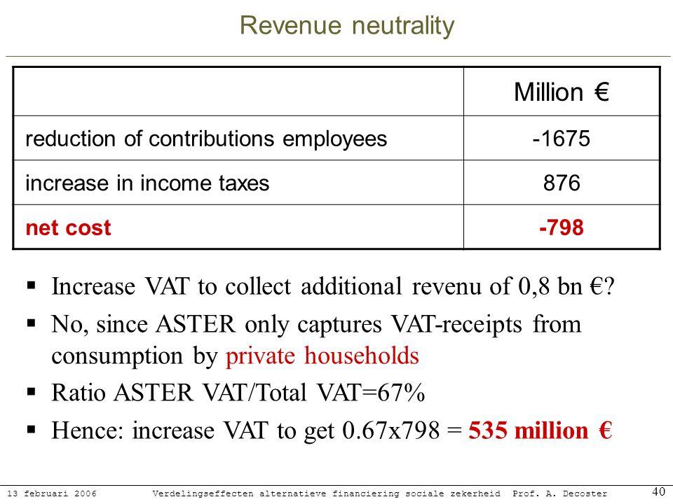 13 februari 2006 Verdelingseffecten alternatieve financiering sociale zekerheidProf. A. Decoster 40 Revenue neutrality Million reduction of contributi