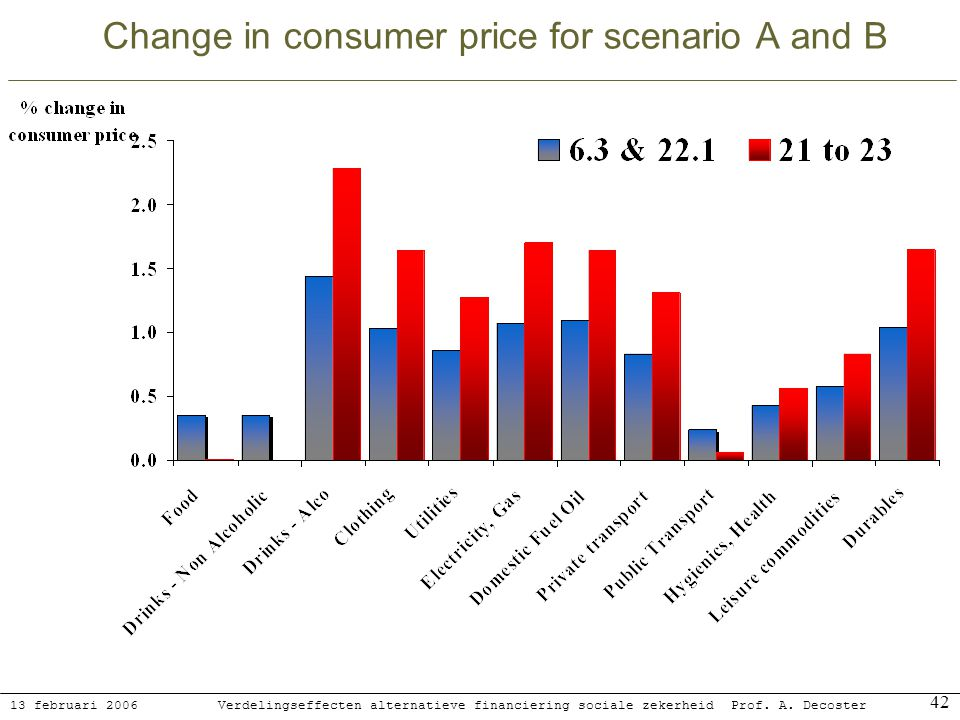 13 februari 2006 Verdelingseffecten alternatieve financiering sociale zekerheidProf. A. Decoster 42 Change in consumer price for scenario A and B