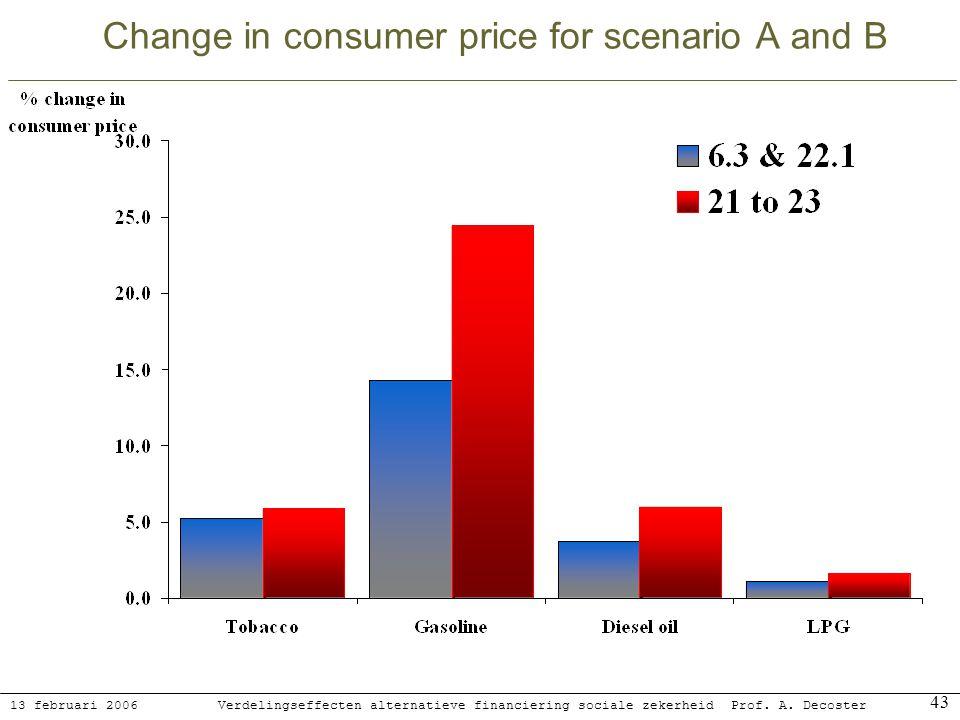 13 februari 2006 Verdelingseffecten alternatieve financiering sociale zekerheidProf. A. Decoster 43 Change in consumer price for scenario A and B