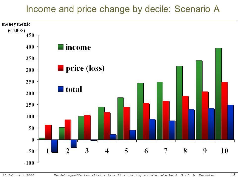 13 februari 2006 Verdelingseffecten alternatieve financiering sociale zekerheidProf. A. Decoster 45 Income and price change by decile: Scenario A