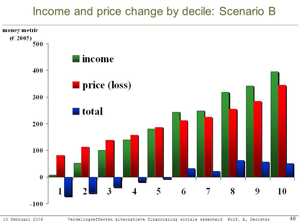 13 februari 2006 Verdelingseffecten alternatieve financiering sociale zekerheidProf. A. Decoster 46 Income and price change by decile: Scenario B